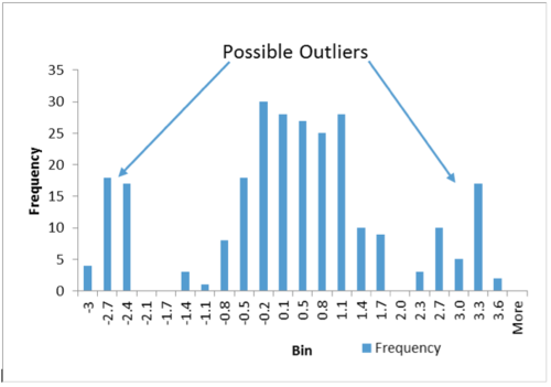 Figure 2. Normal Data With Outliers