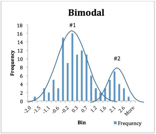 Figure 3. Bimodal Data