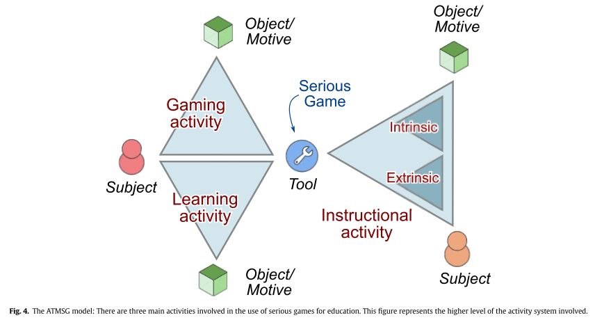 An activity theory based model for serious games analysis and diagramg ccuart Images