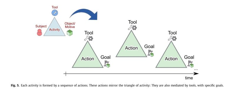 An activity theory based model for serious games analysis and using this framework may help instructors and game designers better understand the connections between the learning goals gaming goals and instructional ccuart Images