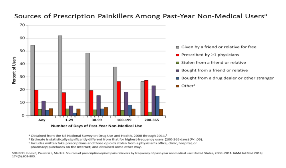 SOURCE: Jones C, Paulozzi L, Mack K. Source of prescription opioid pain relievers by frequency of past-year non-medical use: United States, 2008-2011. JAMA Int Med 2014; 174(S):802-803.