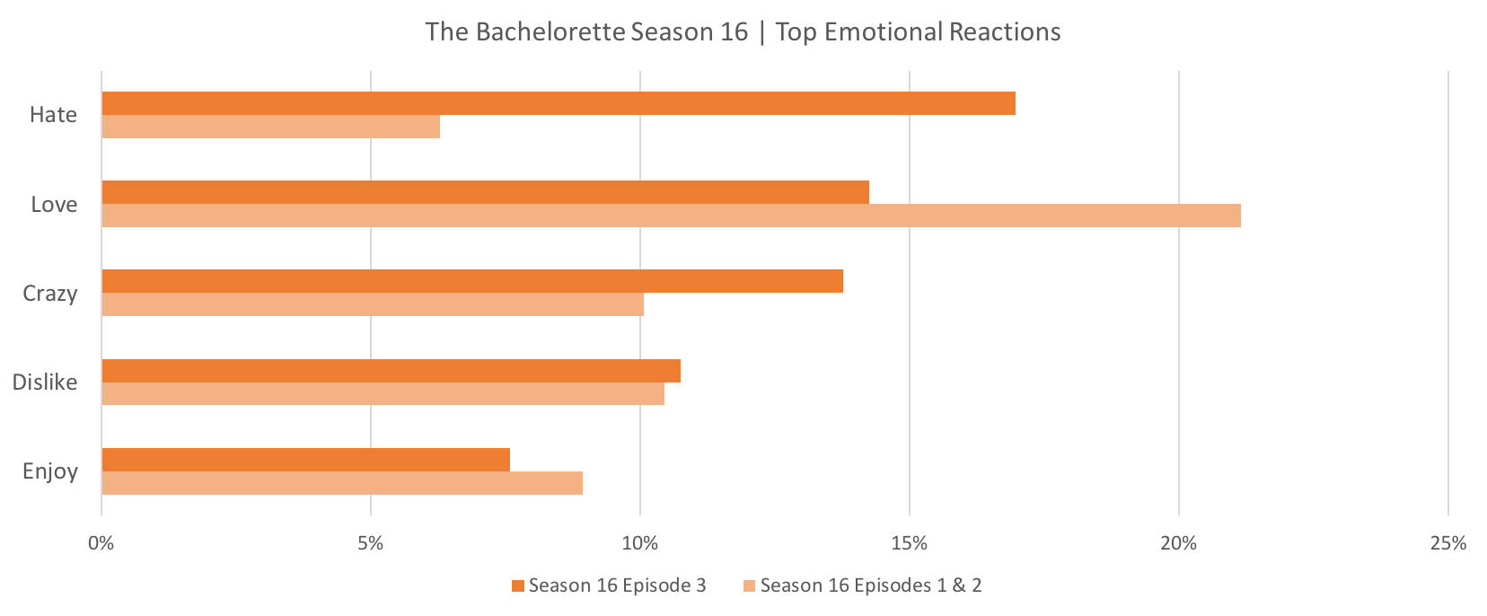 Source: Canvs Compare, The Bachelorette First 3 Episodes Airing Window + / - 3 Hours
