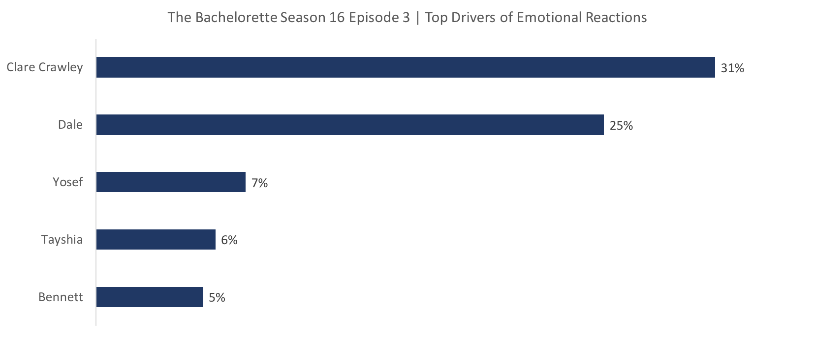 Source: Canvs, The Bachelorette Season 16 Episode 3 Airing Window + / - 3 Hours