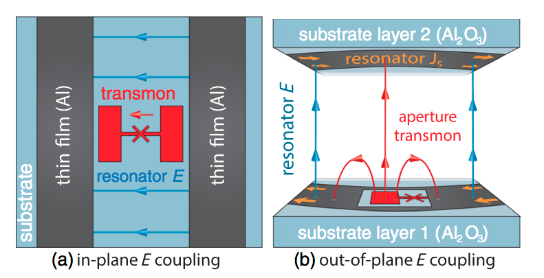 Qubit-resonator coupling in 2D and 2.5D cQED.  (a) In-plane coupling in 2D. The electric field lines of the resonator (blue) are aligned with the dipole moment of the qubit (red), both of which are in the plane of qubit fabrication. (b) Out-of-plane coupling in a multilayer planar device. The resonator is now represented as a section of a multilayer whispering-gallery-mode resonator, consisting of two superconducting thin-film rings deposited on different sapphire substrates that are separated by an electrically thin vacuum gap. The qubit is defined by an aperture carved directly from the conducting boundary of the resonator. The orange and blue arrows represent the resonator surface-current density and electric field lines, respectively.
