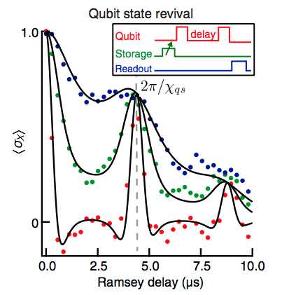 Coherent parity revivals of storage cavity.  Calibration of the photon-number parity measurement in the storage is achieved with a qubit-state revival experiment. For small storage-mode displacements n ~ 0 (blue), the decay is dominated by intrinsic qubit decoherence. For increasing displacements, up to n ~ 3 (red), the apparent increase in decoherence is due to the large qubit-cavity interaction rate, and we observe qubit-state revivals at integer multiples of 2t_p = 2π/ χ.