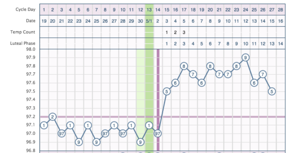 Example BBT chart for fertility