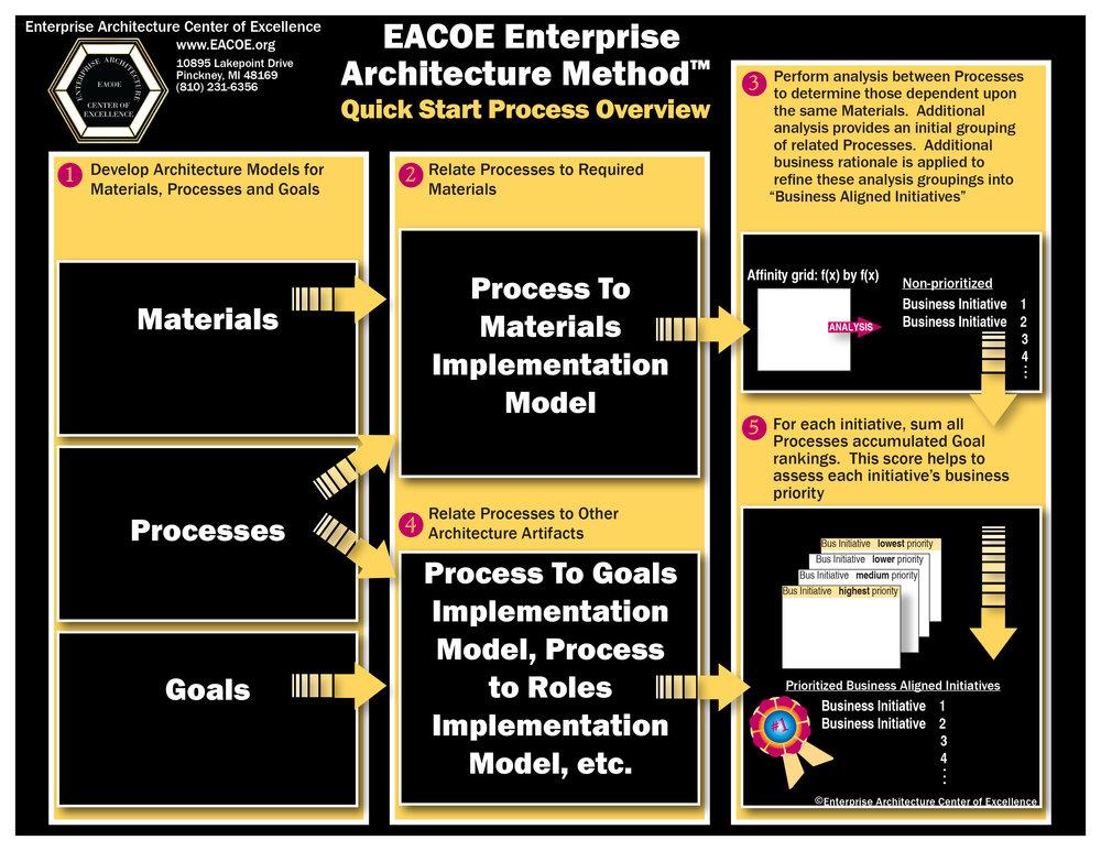 EACOE Architecture Quick Start.jpg