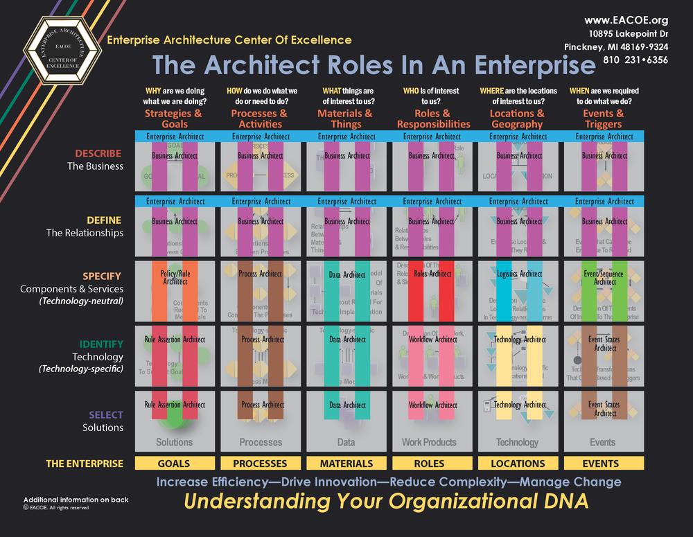 Enterprise Framework Roles