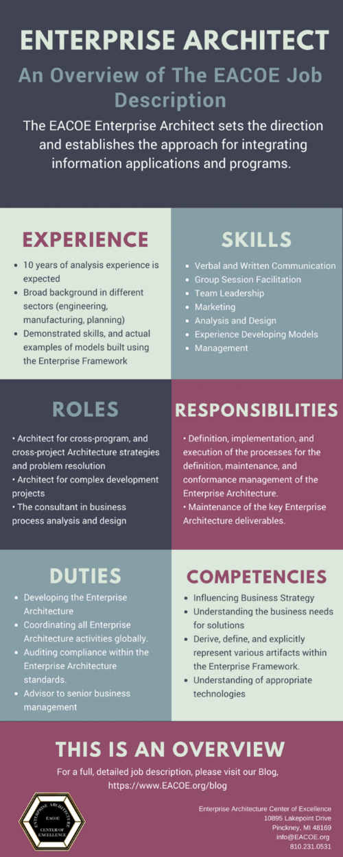 the eacoe enterprise architect job description enterprise