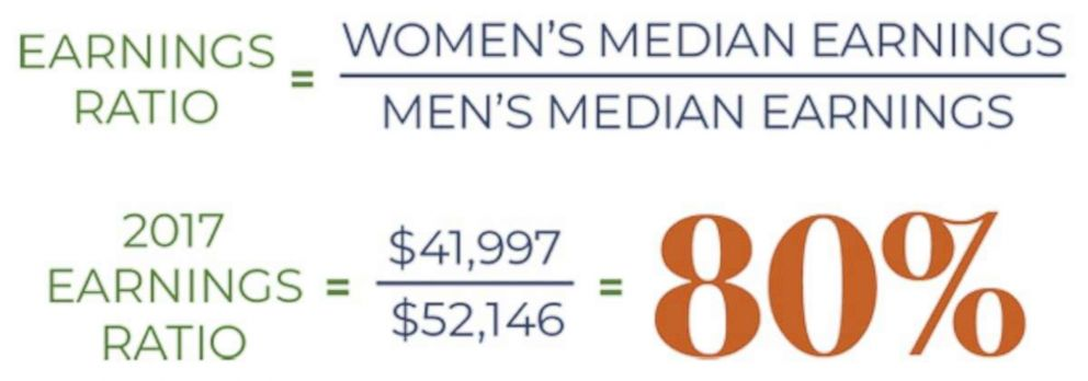 gender-pay-cut-1-ht-mem-181023_hpEmbed_37x13_992.jpg