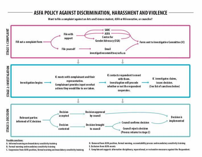 THE ASFA POLICY IS OFFICIALY APPROVED !   We want to make ASFA a safe and secure place to all and by doing so, Council has implement the ASFA Policy against Discrimination, Harasement and Violence.  Check out the full document in our Adovacy tab.