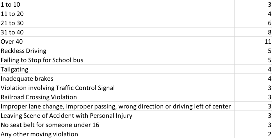 Traffic Speeding Points.png