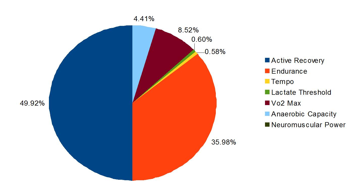 Actual Pie Chart