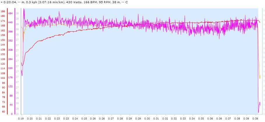 Quarq FTP 2 Data