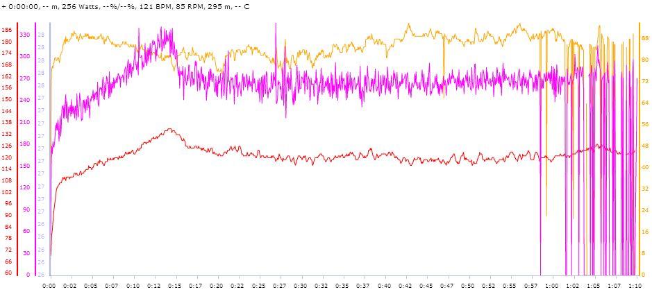 Bike Data from Brick