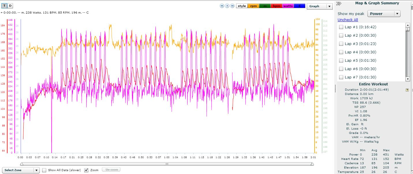 Training Day 1 Bike Data