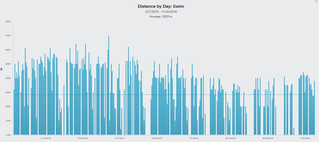 distance-by-day-swim