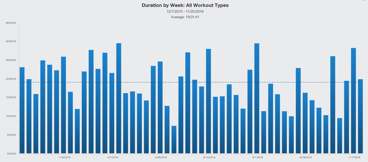duration-by-week
