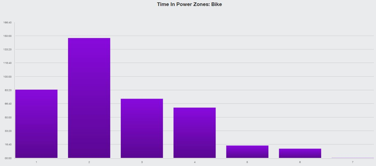 time-in-power-zones-bike
