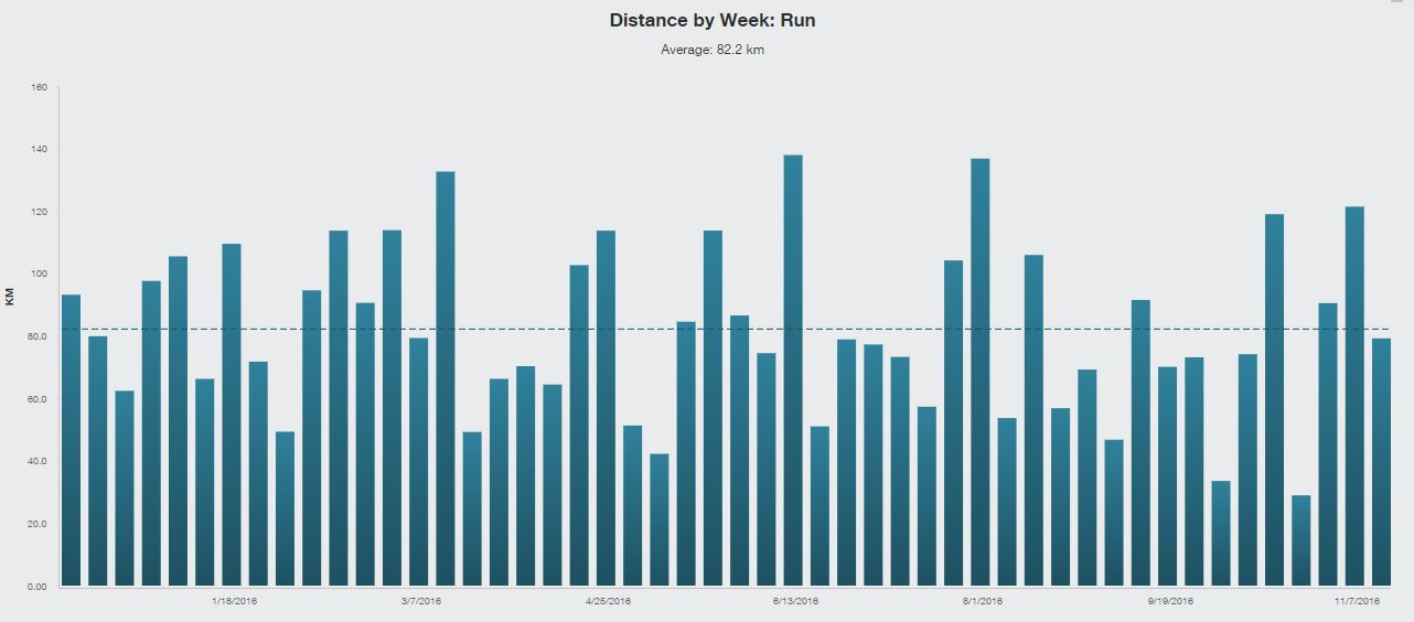 weekly-run-distance