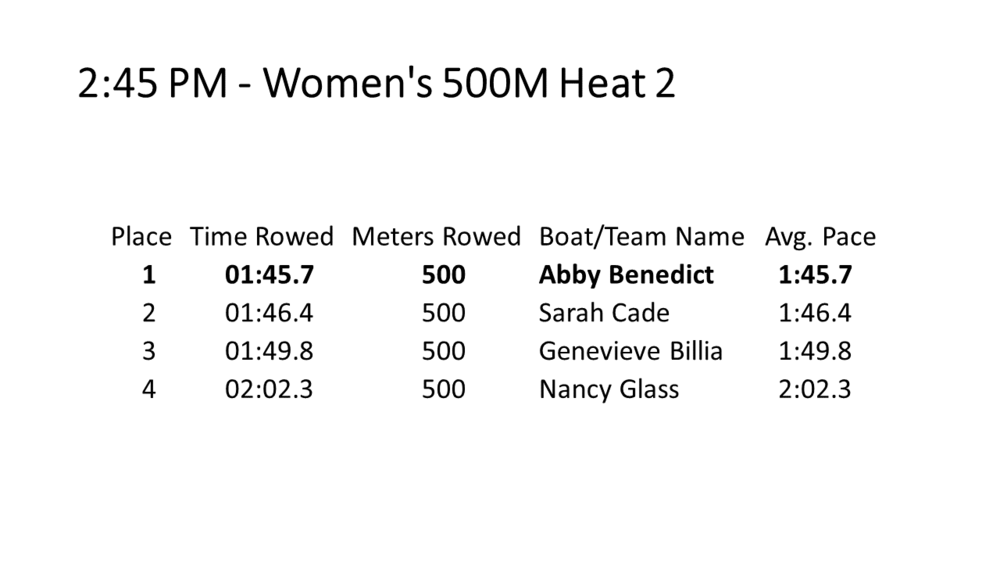 07 Women's 500M H2.PNG