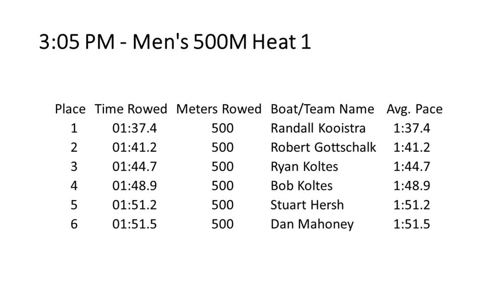 08 Men's 500M H1.PNG