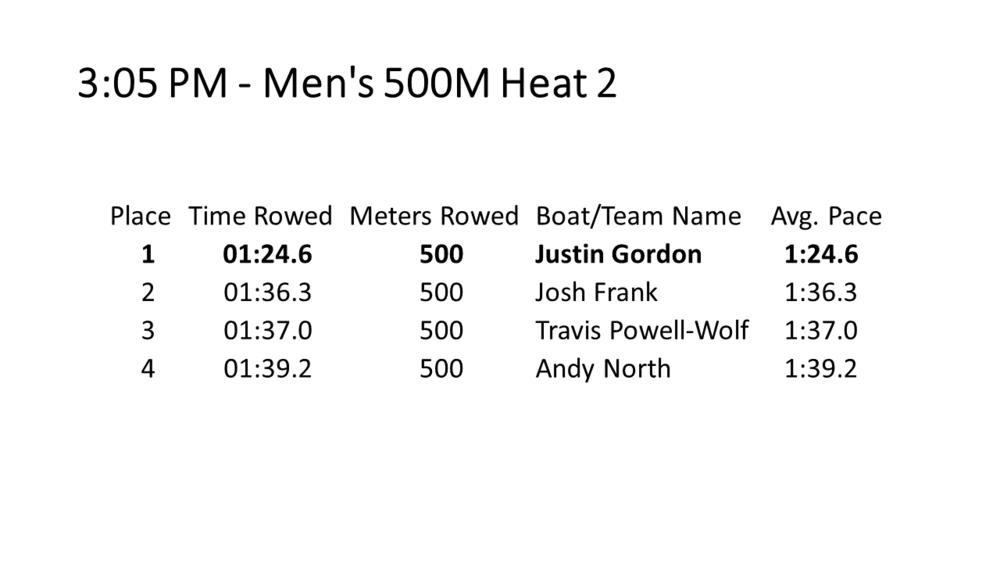 08 Men's 500M H2.PNG