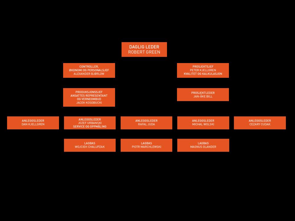 Byggaksess_orgkart.png