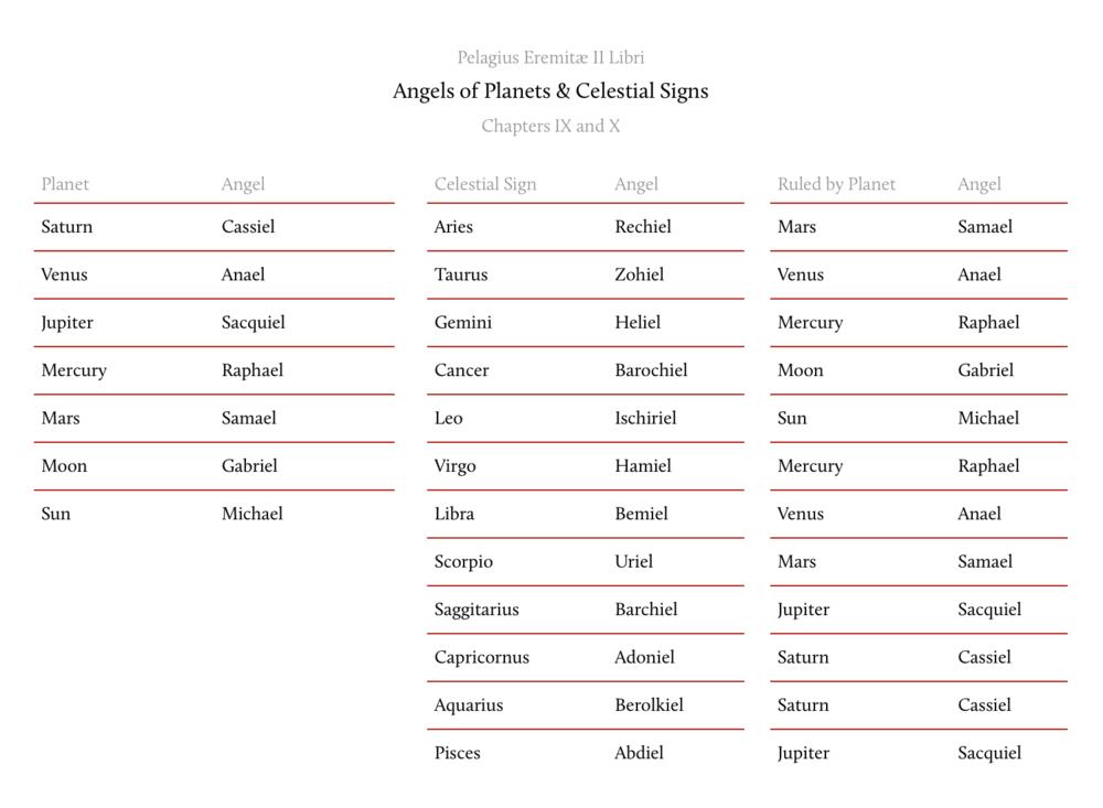 Pelagius Eremitæ II Libri - Angelic Names.png