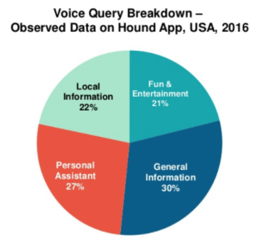 5. voice-query-Hound-IMG-5.png