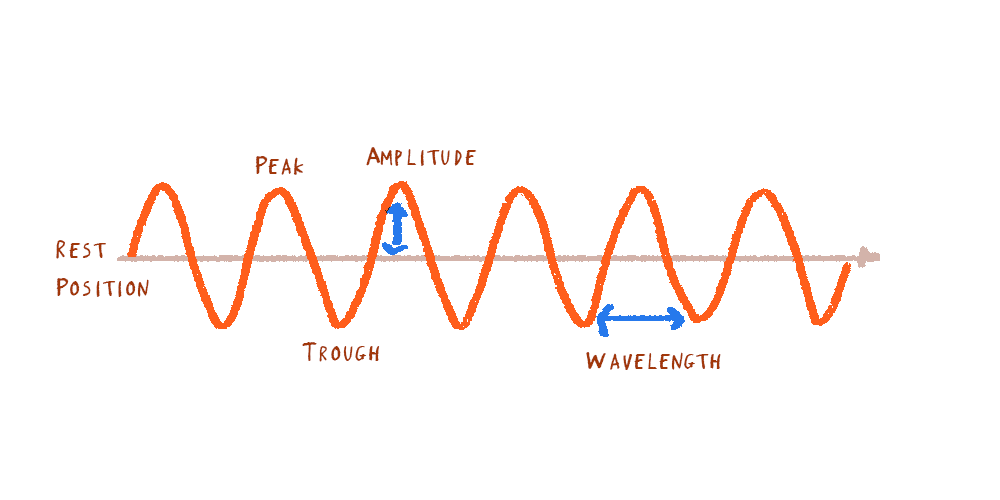 Some key parts of a wave