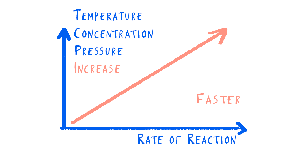 Increasing the temperature, concentration or pressure will increase the rate of reaction (N.B. This is a simplified graph - there is a point at which the rate of reaction stops increasing, even though temperature, concentration or pressure may increase)