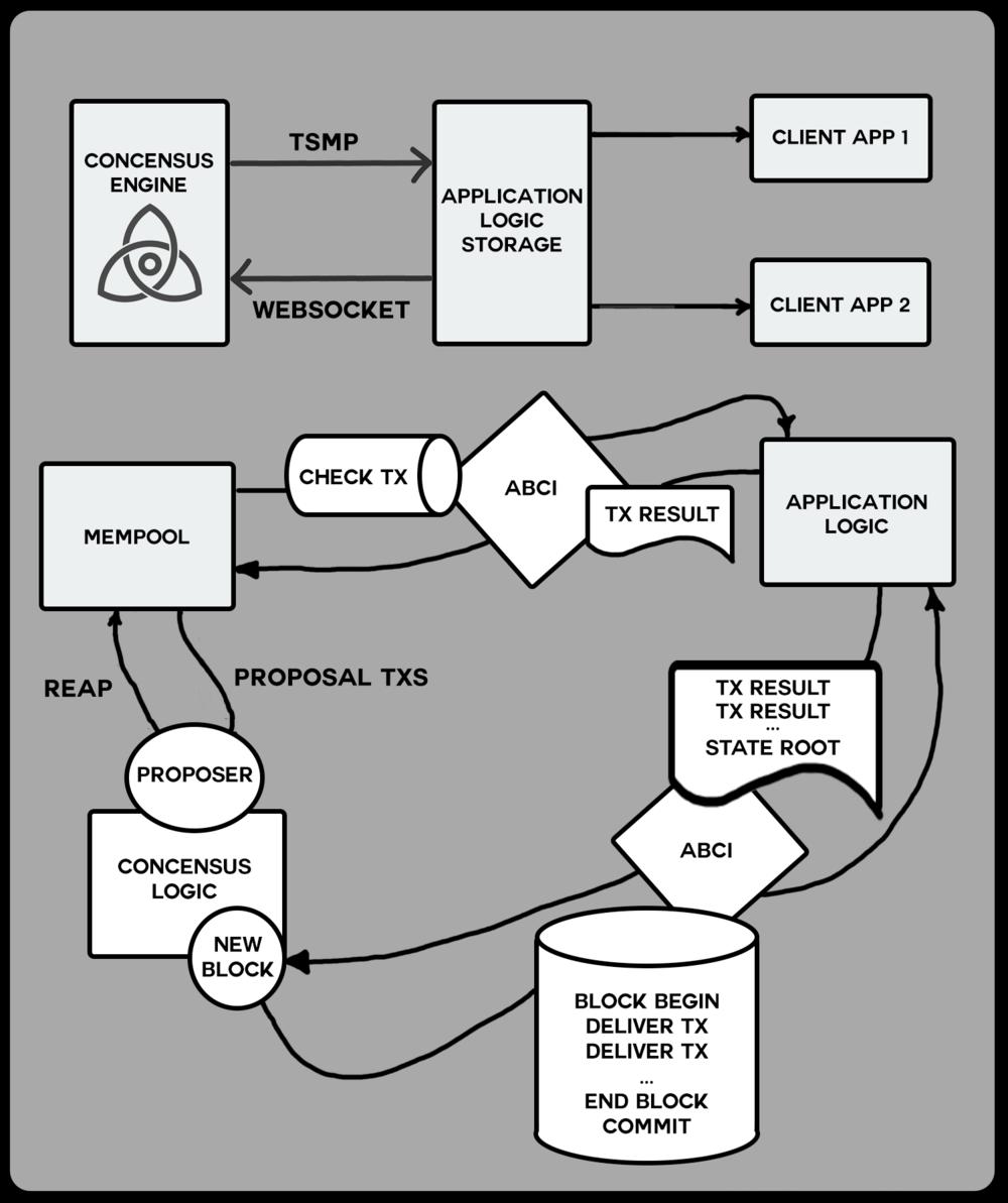 50-Blockchain-Architecture.png