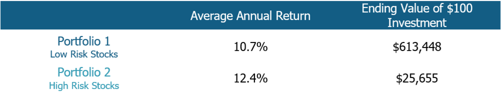 Source:  https://www.paradoxinvesting.com , 3Summit Calculations