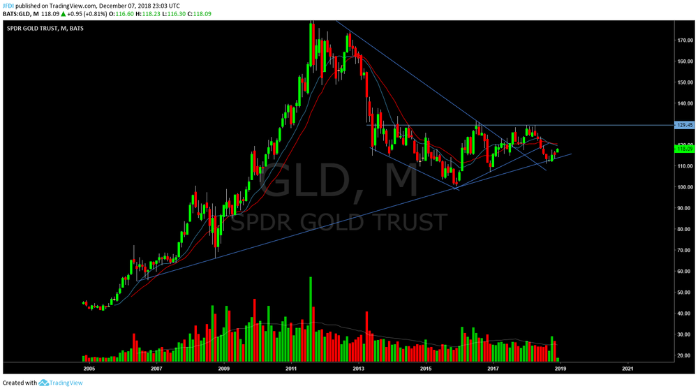Monthly look at the GLD. Holding long term trend line