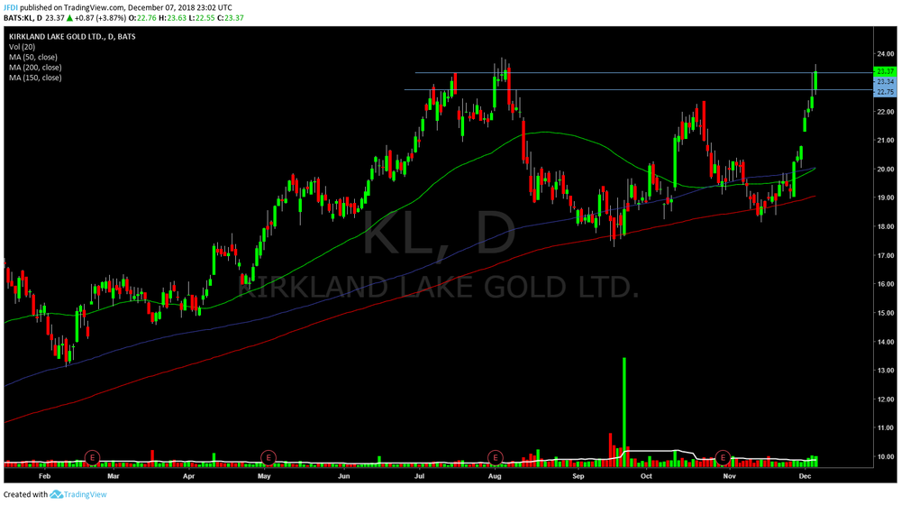 Daily look at $KL