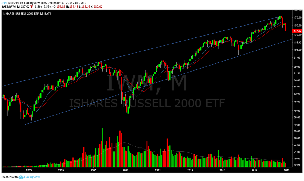 IWM Monthly