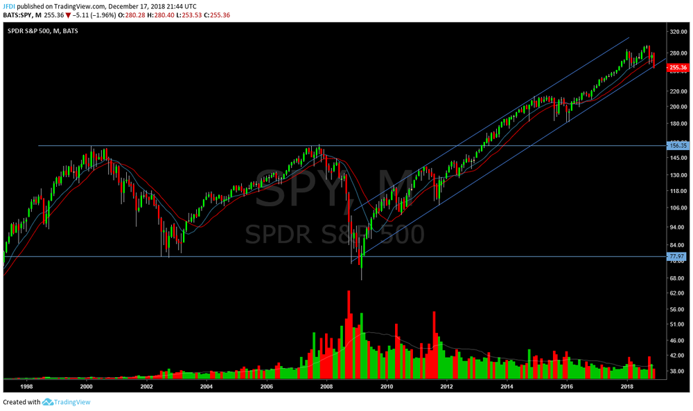 SPY Monthly