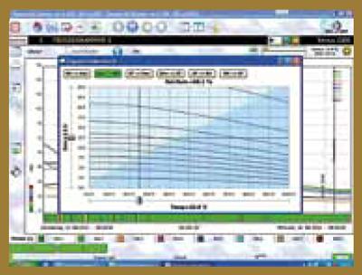 Отчёты по управлению   Влага и температура в камере измеряются многоуровневыми датчиками.