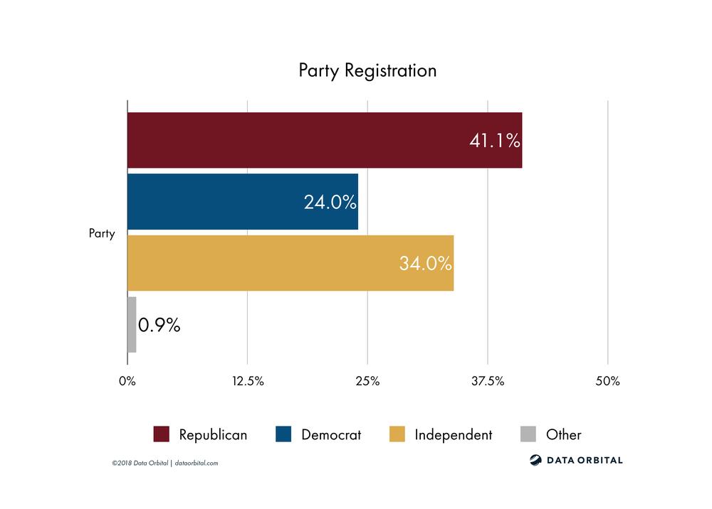 AZ08 District Profile Party Registration