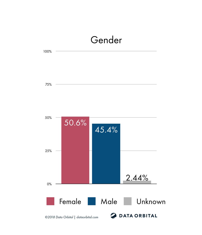AZ08 District Profile Gender