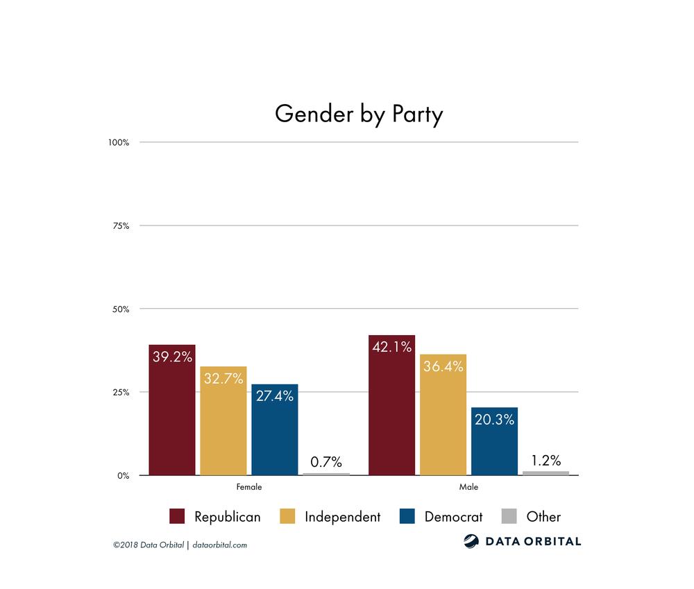 AZ08 District Profile Gender by Party