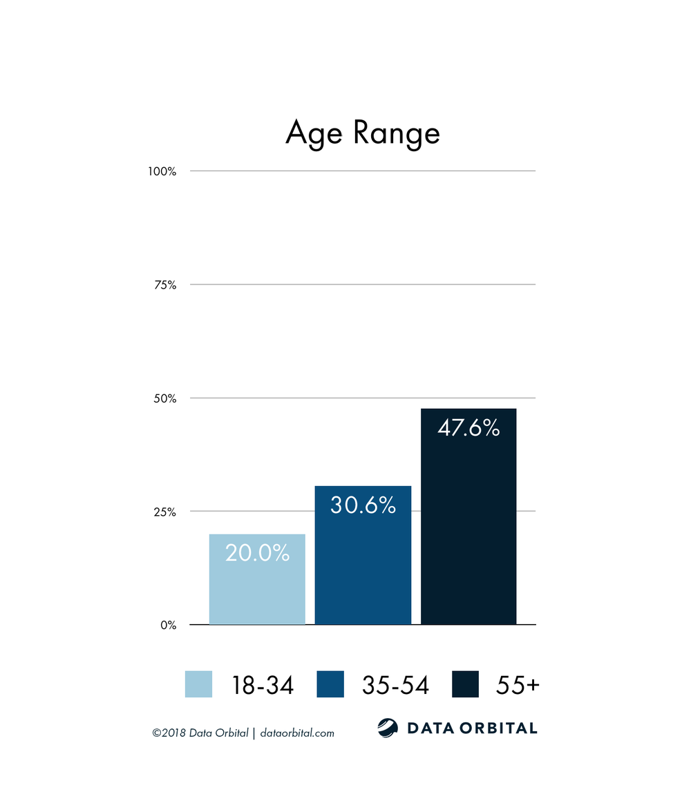 AZ08 District Profile Age