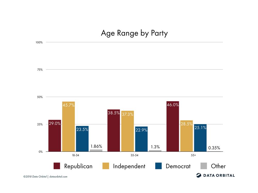 AZ08 District Profile Age by Party