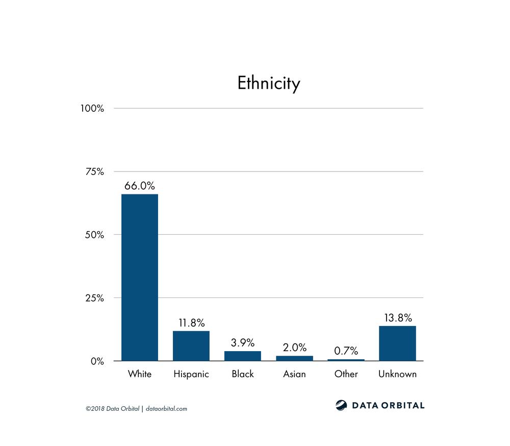 AZ08 District Profile Ethnicity