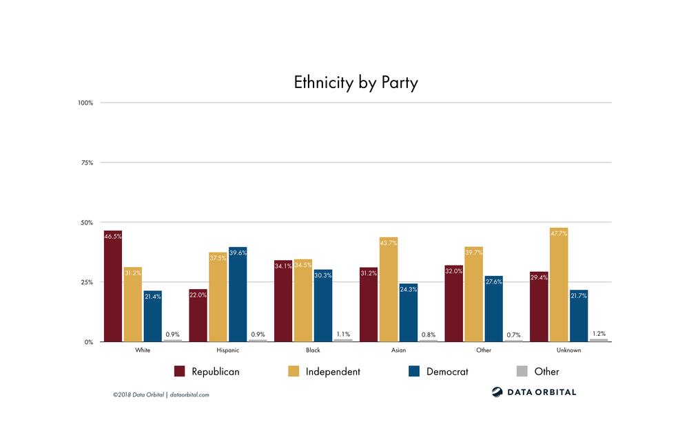 AZ08 District Profile Ethnicity by Party