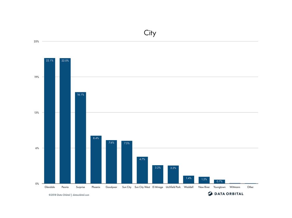 AZ08 District Profile City
