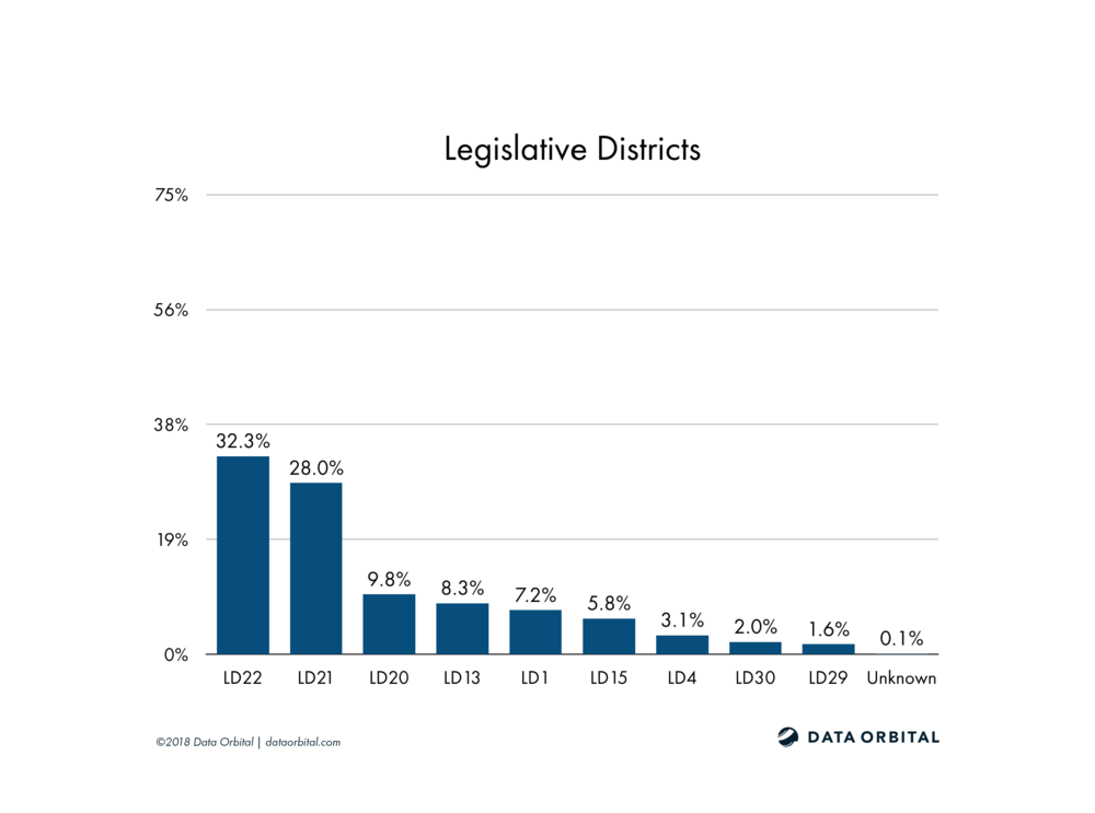 AZ08 District Profile Legislative Districts