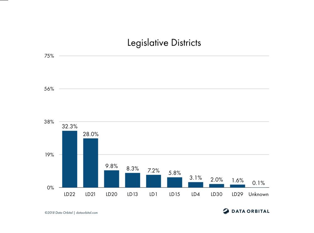 AZ08 District Profile Legislative Districts