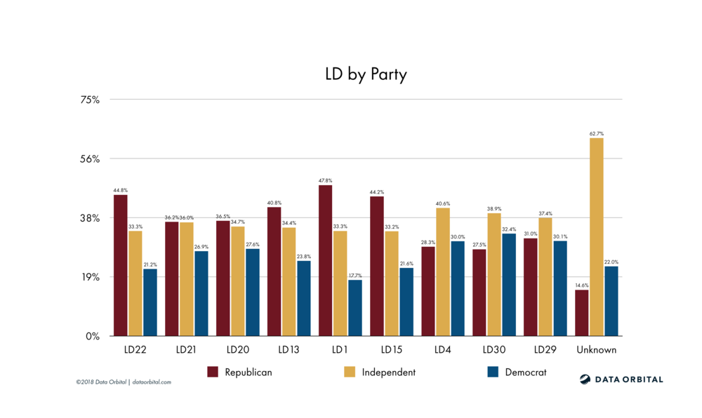 AZ08 District Profile Legislative District by Party